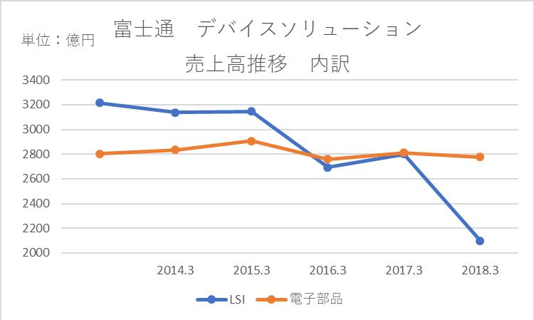富士通のデバイスソリューションの売上高推移