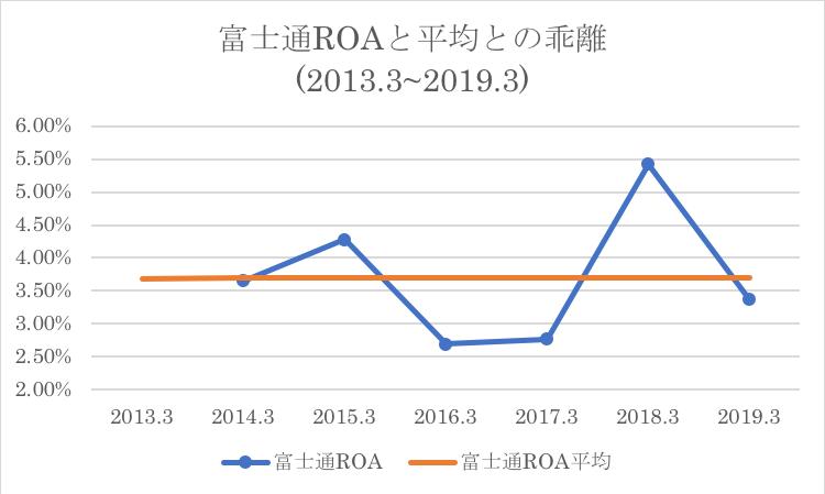 富士通のROAと過去平均との乖離