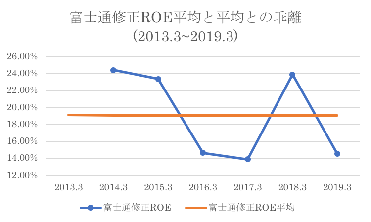 富士通のROEと過去平均ROEとの比較