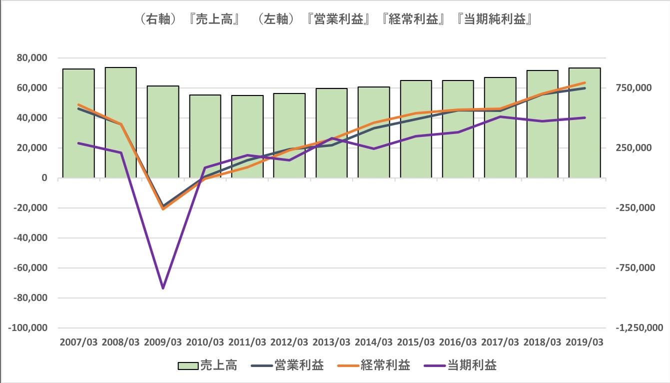富士電機の業績推移