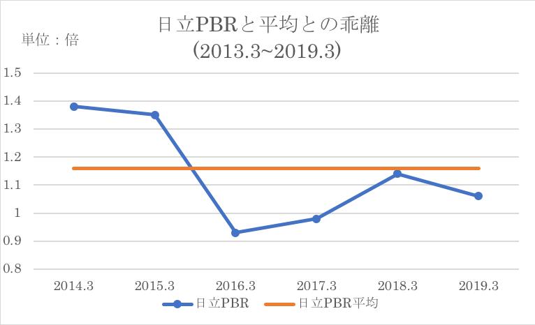 日立制作所のPBRと過去平均の乖離