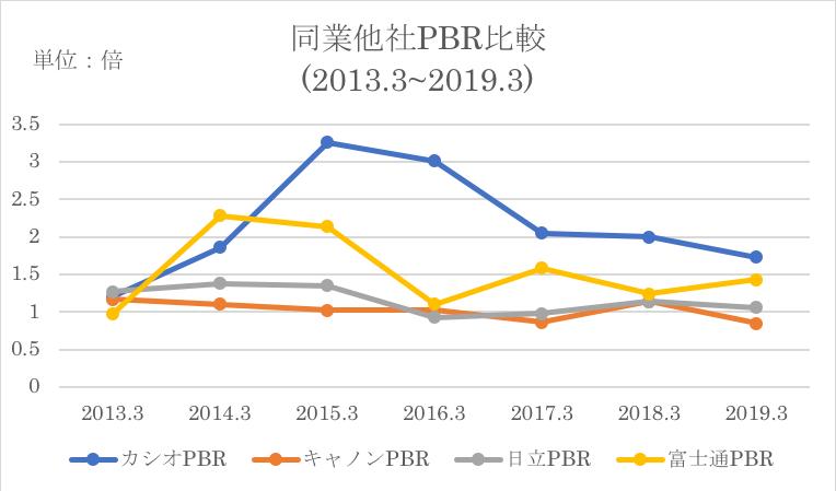 日立製作所の競合他社とのPBR比較