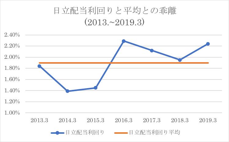 日立製作所の配当利回りと過去平均との乖離