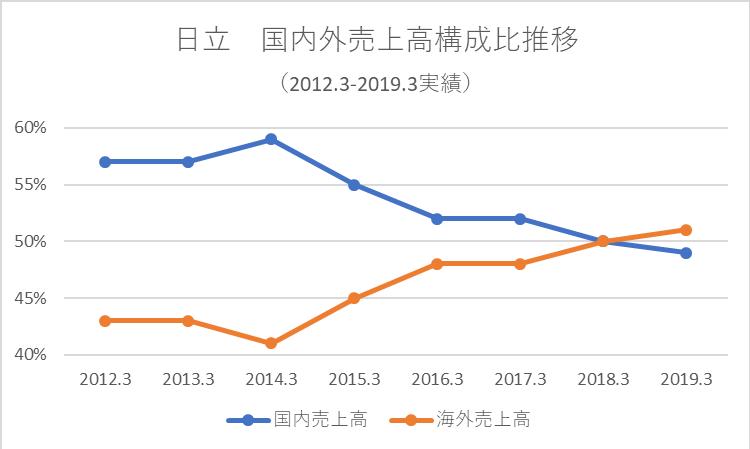 日本国内の売上高の構成比率