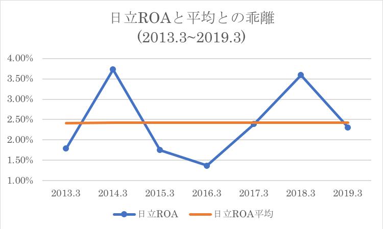 日立のROAと過去平均値との比較
