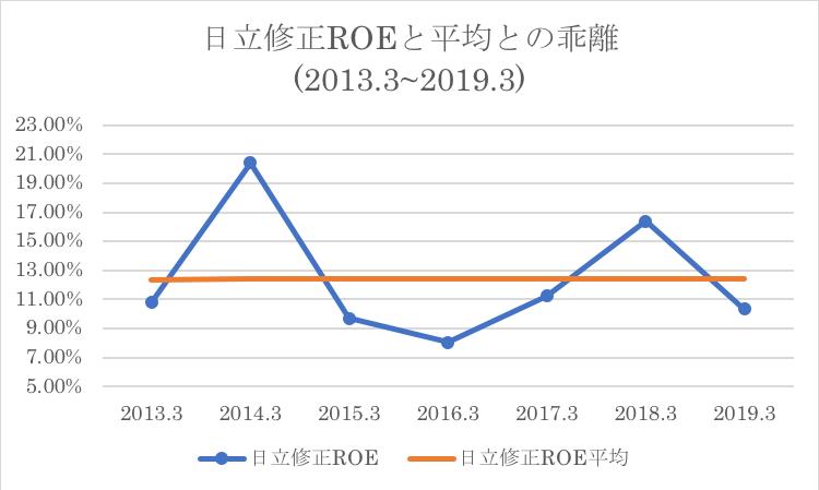 日立のROE推移と過去平均数値との比較