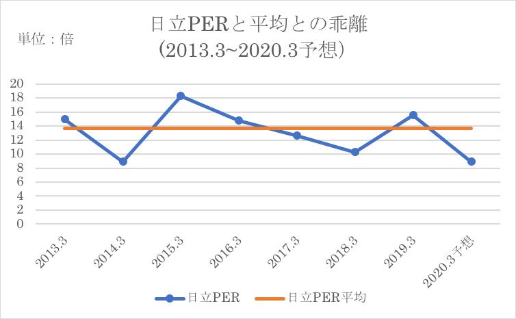 日立制作所のPER推移と過去平均値の比較
