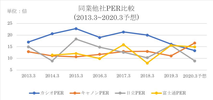 日立製作所の同業他社とのPER比較推移