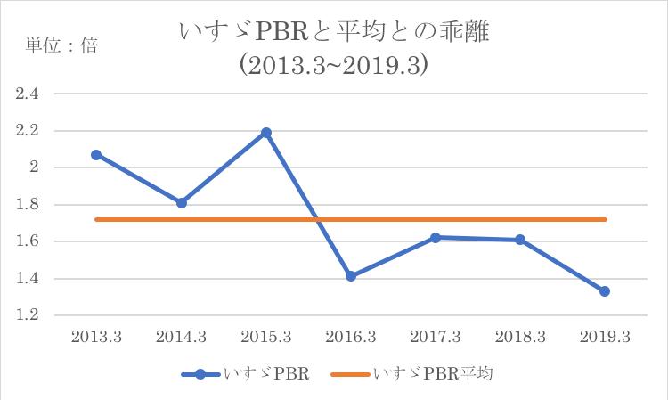 いすゞのPBRと過去平均値との比較
