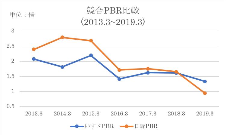 競合他社とのPBR比較