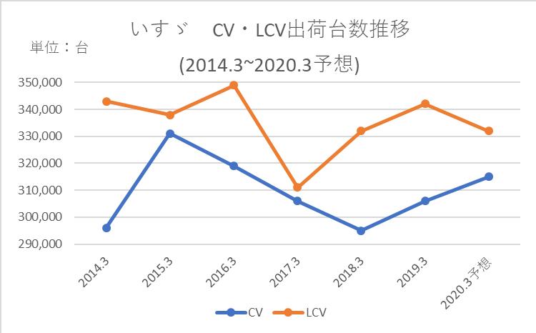 いすゞのCVとLCVの出荷台数の推移