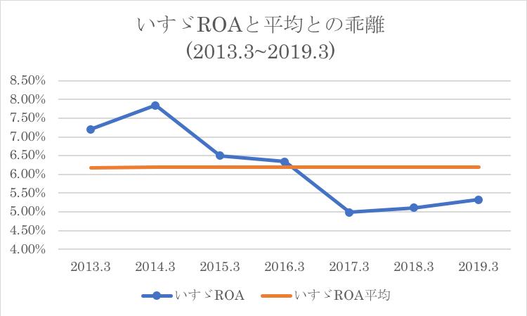 いすゞのROAの過去平均との比較