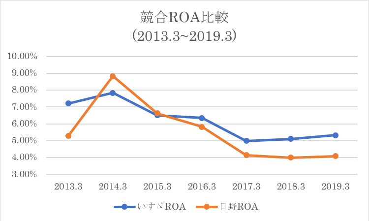 競合他社である日野とのROA推移の比較