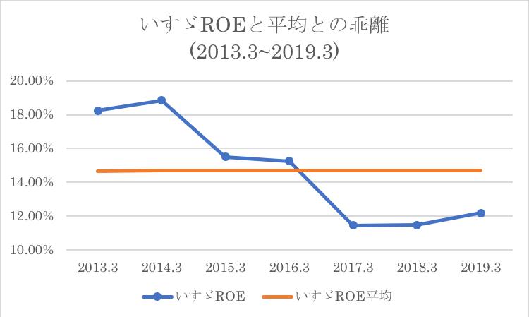 いすゞの過去平均ROEとの比較