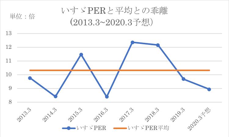 いすゞのPERの過去平均との比較