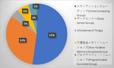 インテルの事業の分布