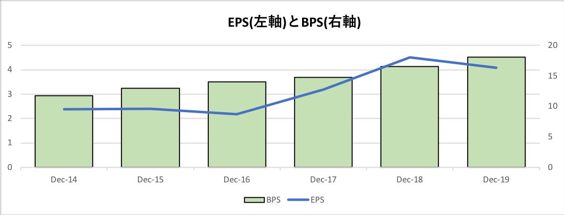 インテルのEPSとBPS推移