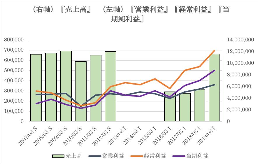 伊藤忠の過去10年の業績推移