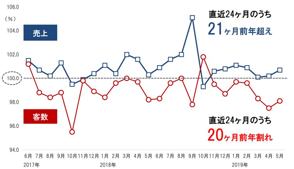 セブン&アイの既存店売上と客数の前年度比