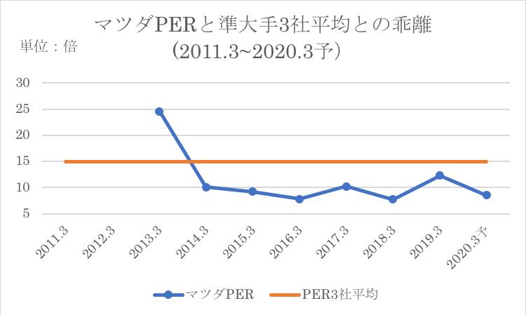マツダのPERと競合他社のPER平均との比較
