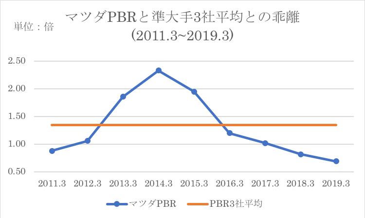マツダのPBRと過去水準との比較
