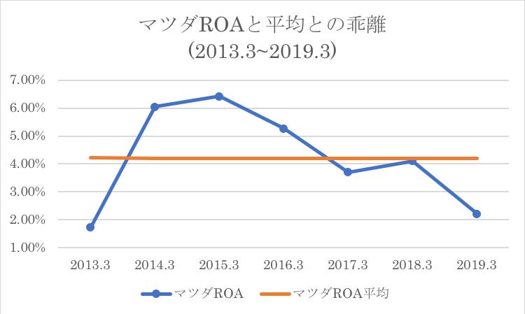 マツダのROAと過去水準との比較