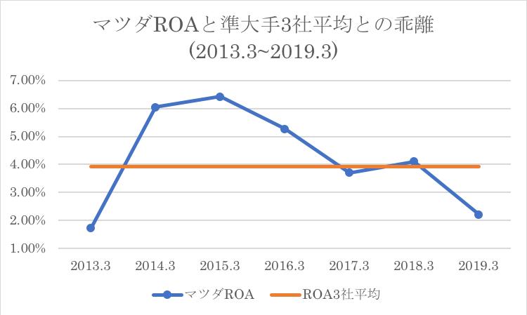 マツダのROAと準王手3社の比較