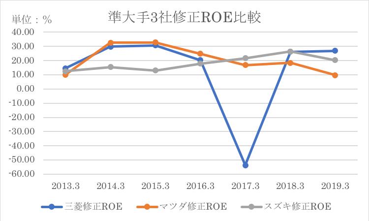 マツダと準大手3社の修正ROEの比較