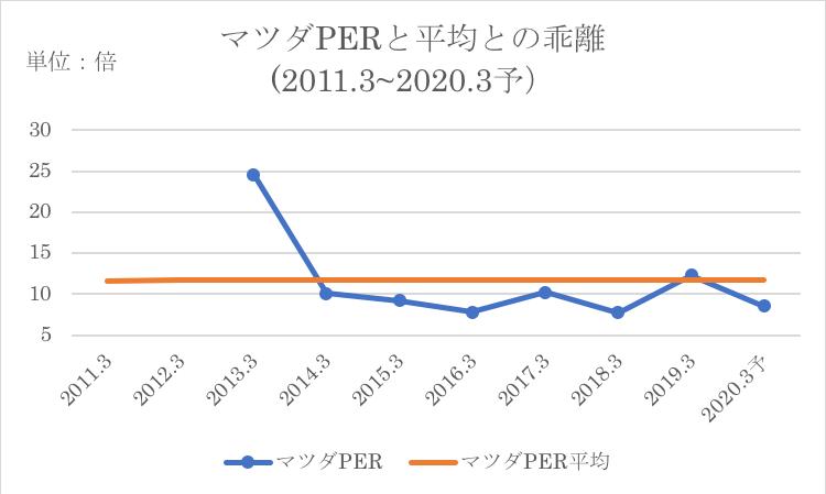 マツダのPERの過去平均との比較