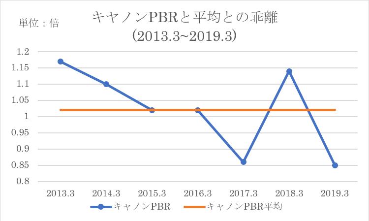 現在のPBRと同社の過去PBR平均との比較