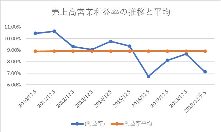 キャノンの売上高営業利益率の推移