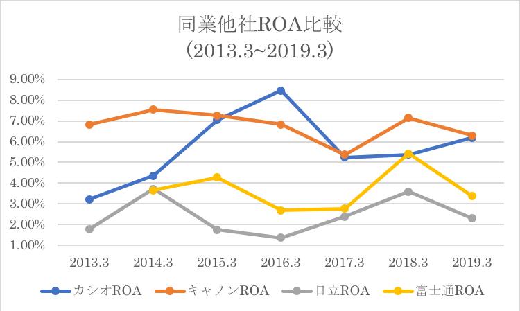 カシオの競合他社とのROA推移の比較