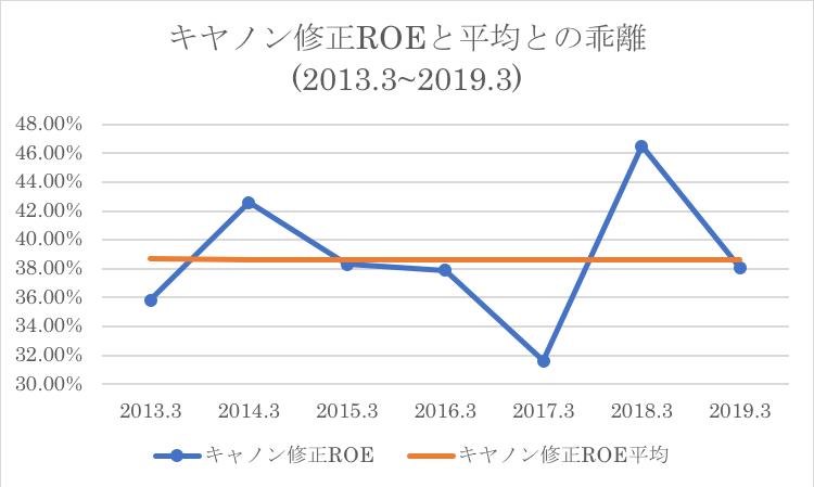 現在のROEと過去平均ROEとの比較