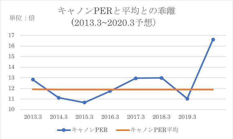 現在のPERと同社の過去PER平均との比較