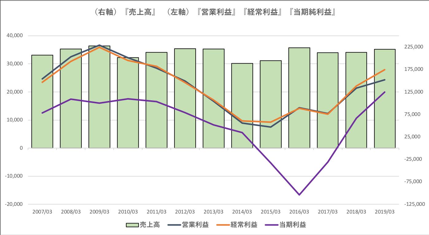 日本製鋼所の業績推移