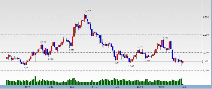 日揮の株価の推移