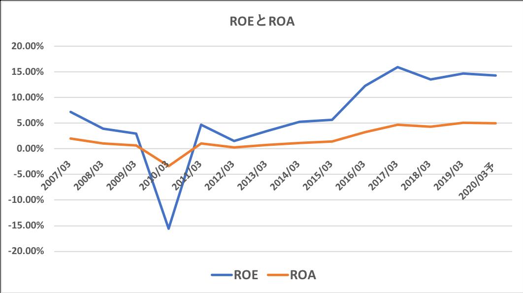 大林組のROEとRPA