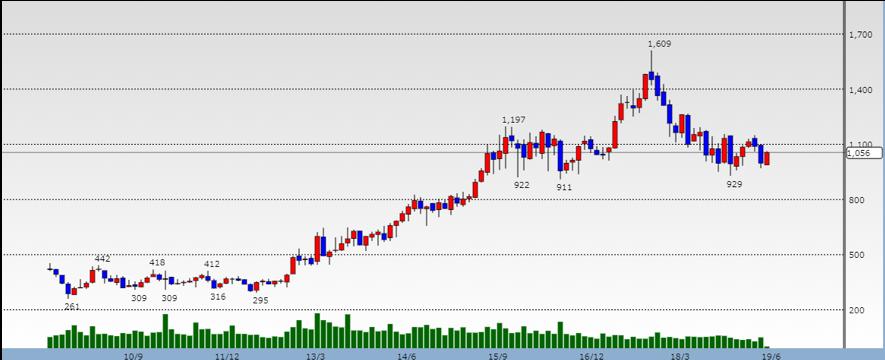 大林組の株価推移