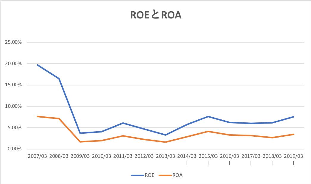 コニカミノルタのROEとROAの推移