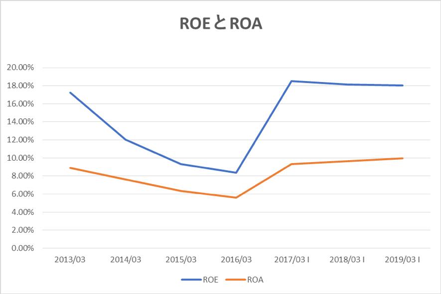 リクルートホールディングスのROEとROA