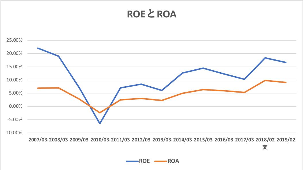安川電機のROEとROA