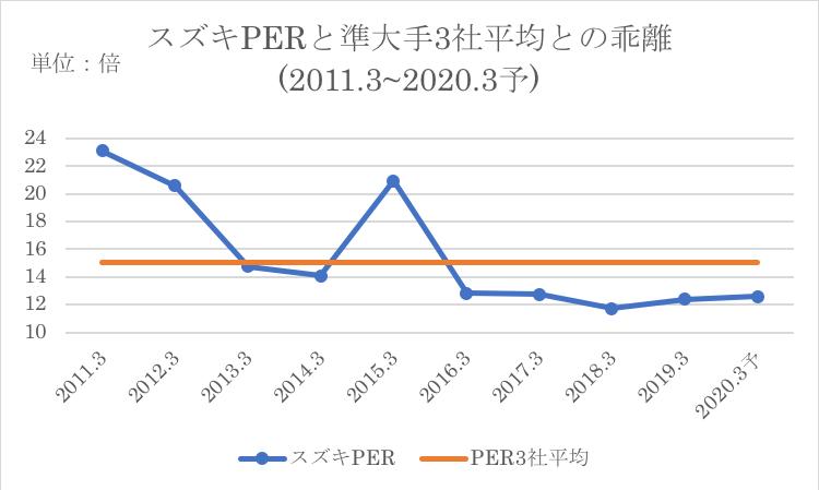 スズキのPERと競合他社の平均との乖離