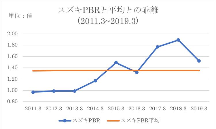 スズキのPBRと過去平均との比較
