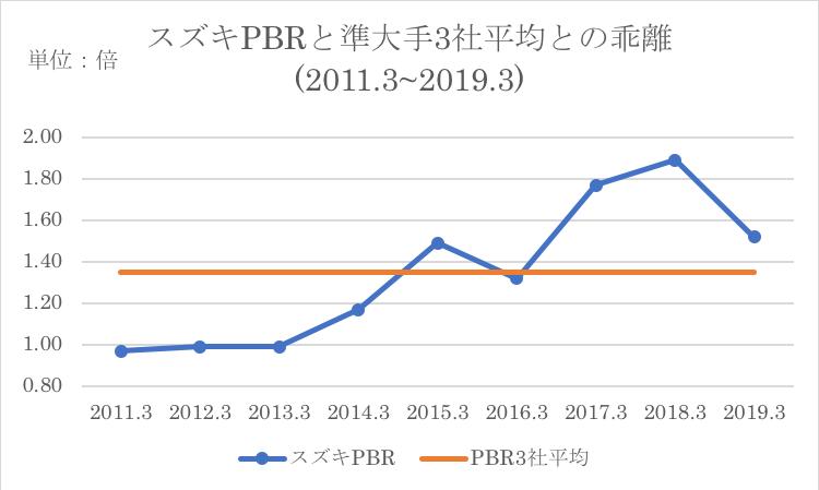 スズキのPBRと競合他社平均との比較