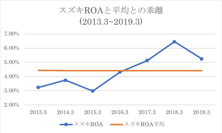 スズキのROAと過去平均との乖離