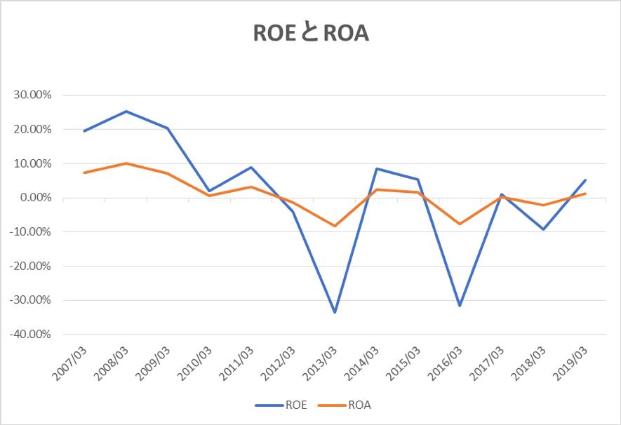 商船三井のROEとROAの推移