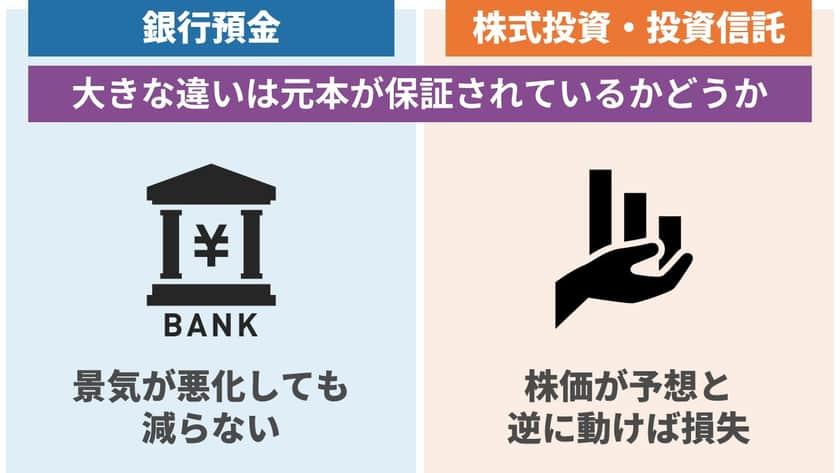 銀行預金と株式投資、投資信託の違い