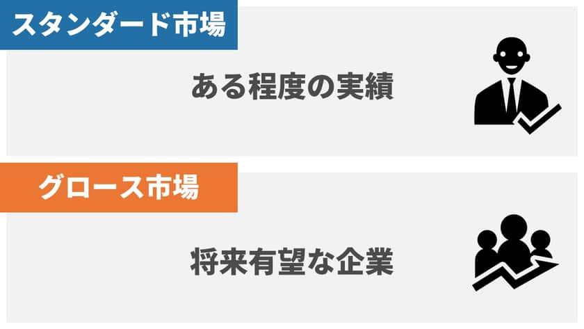 JASDAQ(ジャスダック)は二部構成
