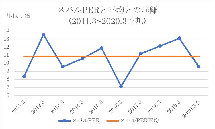 スバルのPERと過去平均PERとの比較