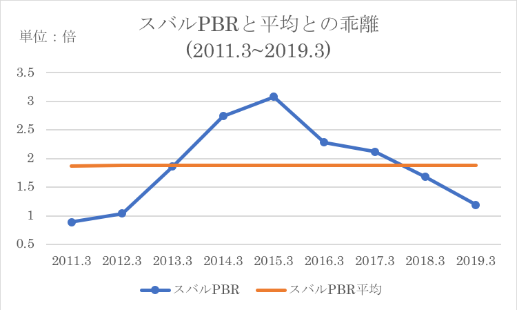 スバルのPBRの過去平均との比較